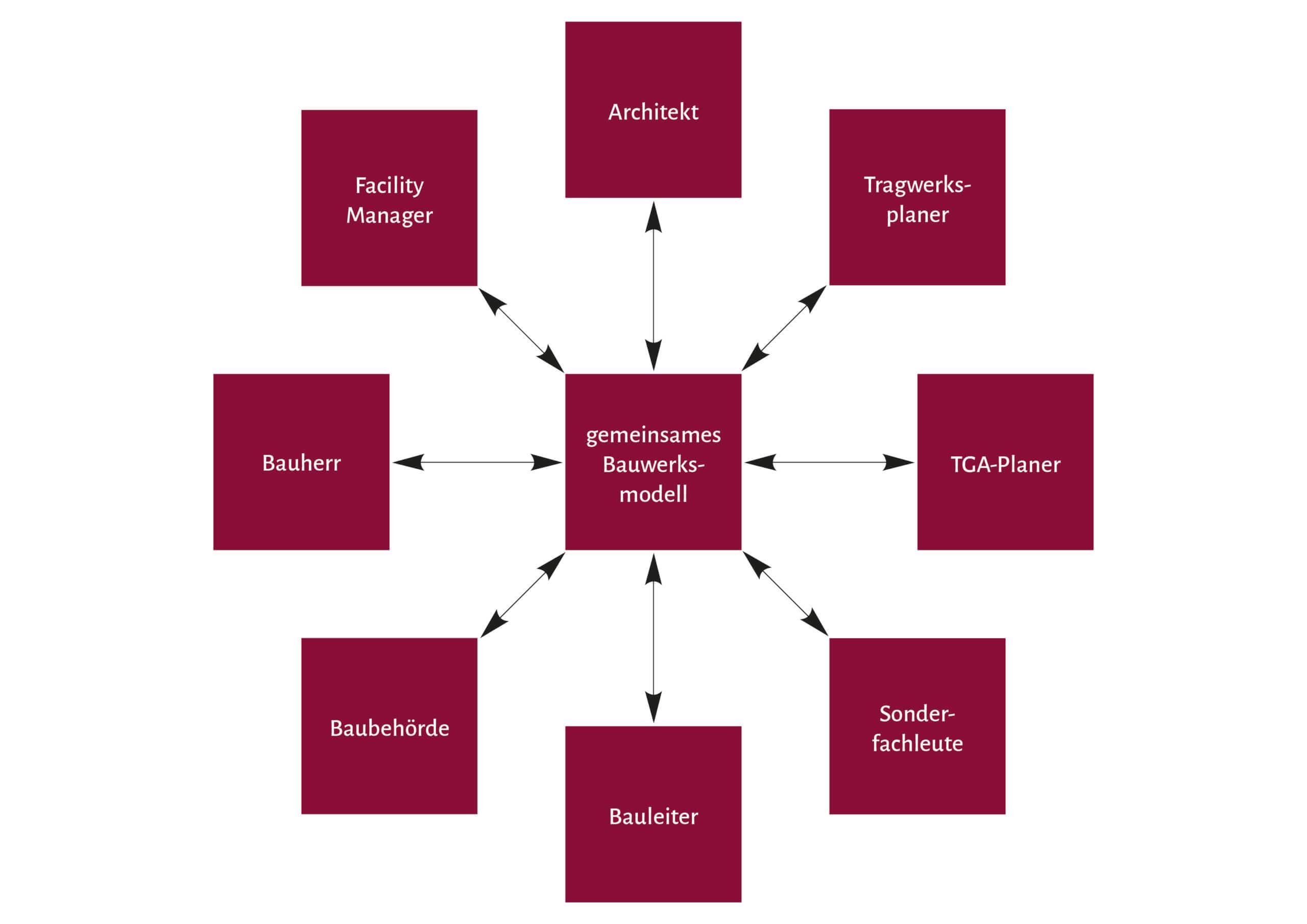 BIM, Building Information Modeling, Nutzung, Beteiligte